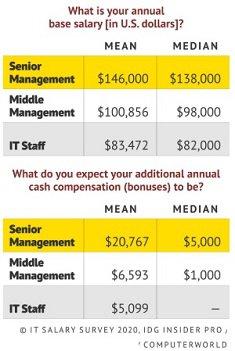 2020 IT Salary survey.jpg