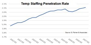 temp staffing penetration rate