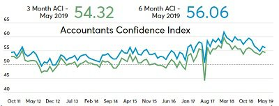 Accounants Confidence Index chart