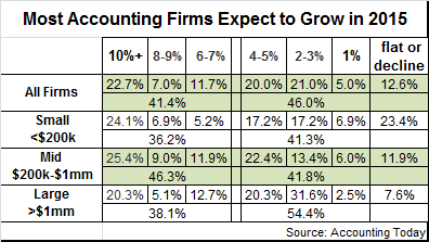 accounting firm outlook
