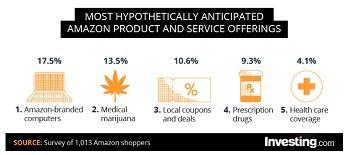 amazon product survey