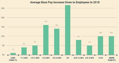 payscale chart