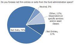 Asset admin survey chart