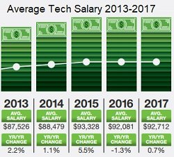 tech salaries 2018