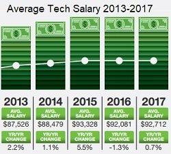 tech salaries 2018