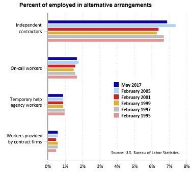 BLS alternative workers chart