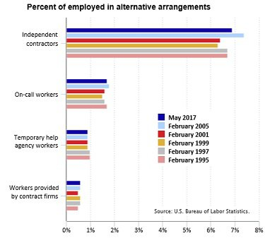 BLS alternative workers chart