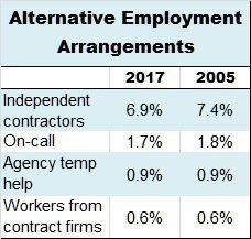 BLS contingent worker survey