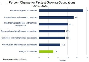 Healthcare to drive job growth over next 10 years green key blog healthcare jobs will account for about one fifth 233 million of all new jobs created between 2016 and 2026 according to the report last week ccuart Images