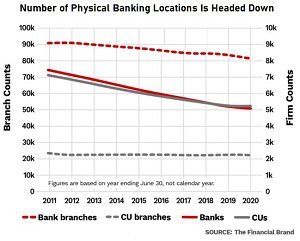 Banks and branches trend graphic - blog.jpg
