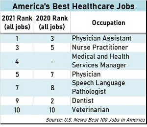Best Healthcare Jobs 2021 - blog.jpg