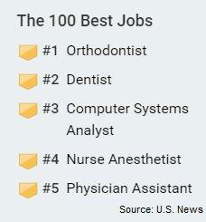 US News Best Jobs Lizt