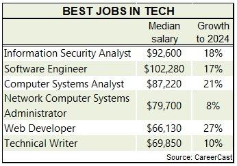 Best Jobs in tech 2017