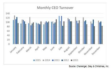CEO turnover chart 7.2015