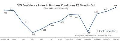 CEO confidence - blog.jpg