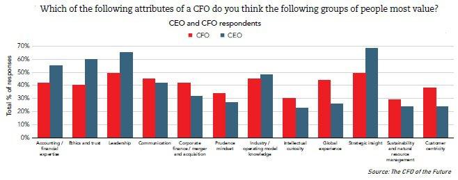 CFO of the Future chart.jpg