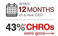 CHRO report