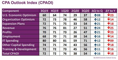 CPA Outlook Index 3rd q 2020.jpg