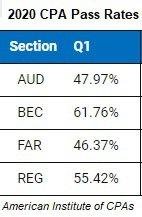 CPA Pass rates.jpg