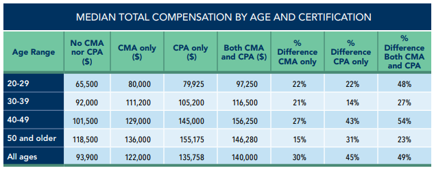CPA and CMA differential chart.png