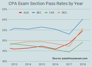 CPA section pass rates chart
