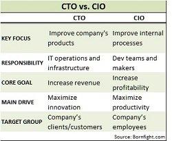 CTO vs. CIO - blog.jpg