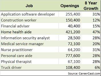 top 10 jobs