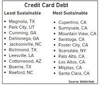 Credit Card debt - blog.jpg
