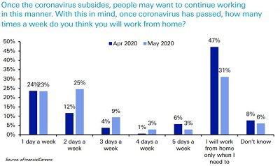 Deutsche Bank work from home survey.jpg
