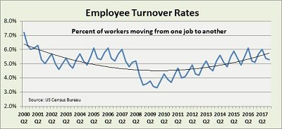 Chart of turnover rates