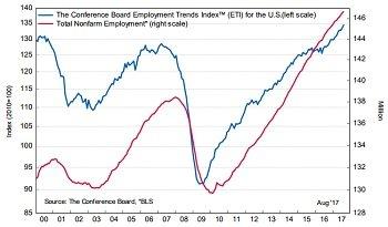 employment trends index chart