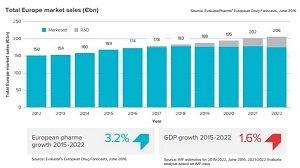 euope drug sales chart