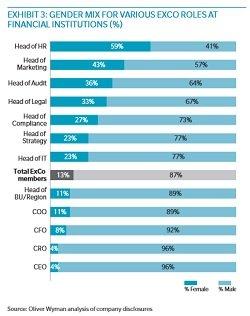 Gender diversity in banking