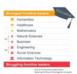 Frontline leaders college degrees