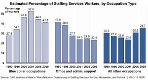 GAO report chart on staffing