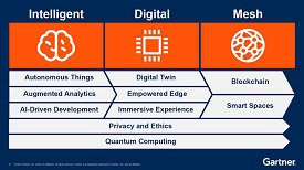 Gartner tech trends chart