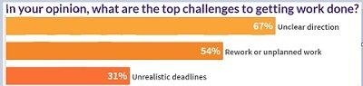 GitHub survey challenges