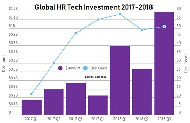 Global HR Tech Investment