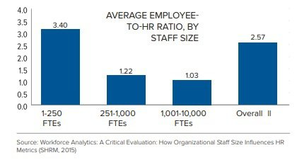 HR ratio SHRM survey