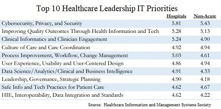 Healthcare IT priorities 2019