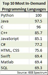 IEEE Most in Demand programming languages
