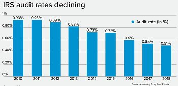 IRS Tax rates fall