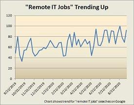 IT job search trends - blog.jpg