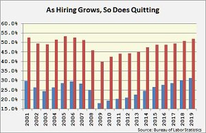 JOLTS quits and hires 2010-2019.jpg