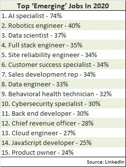 LI top jobs in US 2020