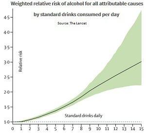 Lancet alcohol risk