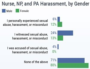 harassment survey