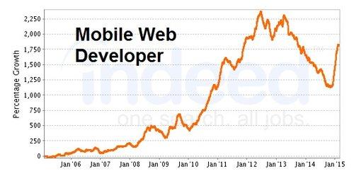 mobile web developer demand chart