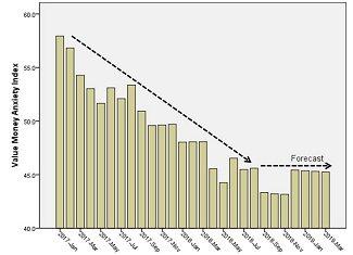 Money Anxiety Level chart