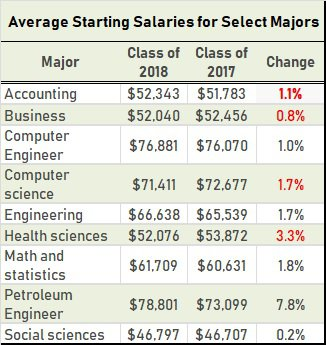 NACE average starting pay for grads